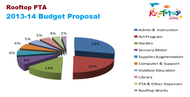 PTA Budget Proposal for 2013-14
